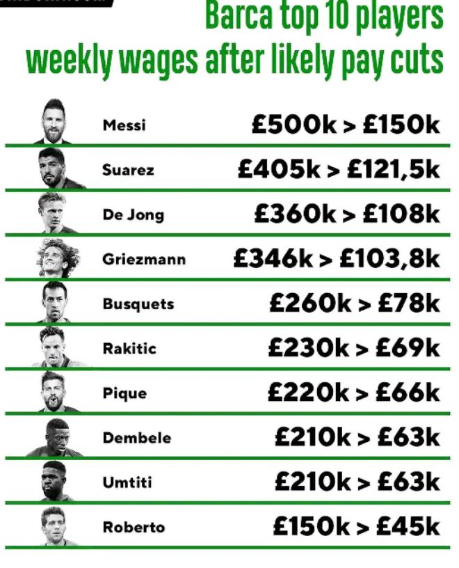 Barcelona Releases Weekly Earning of Top Players after Pay Cut