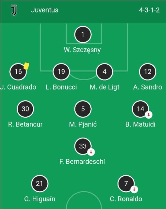 Juventus lineup