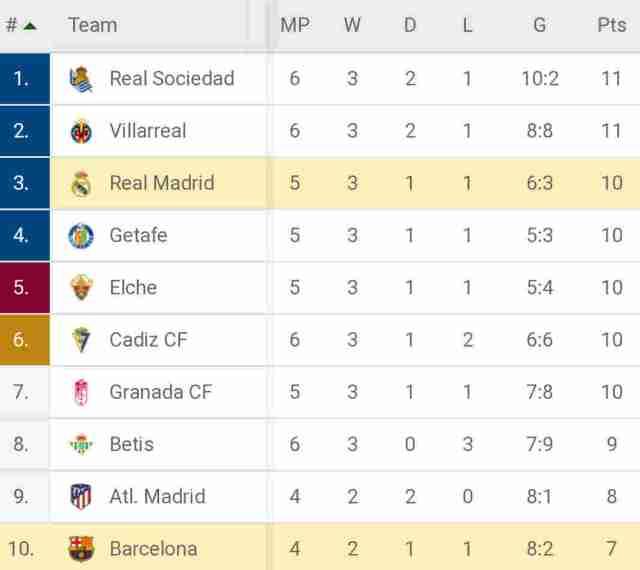 La Liga top 10 table