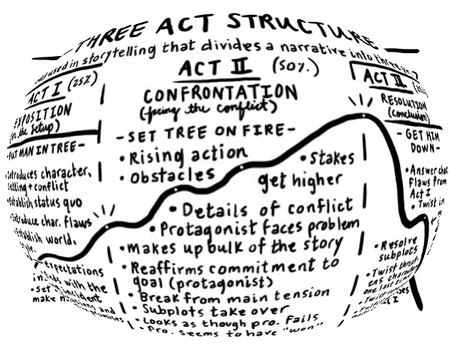 Three-Act Structures
