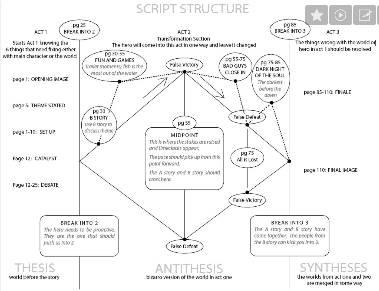 Three-Act Structure - The Goals of the Three Acts - On the Screenwriting Gurus - thescriptblog.com
