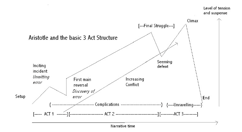 Aristotle 3 Act Structure