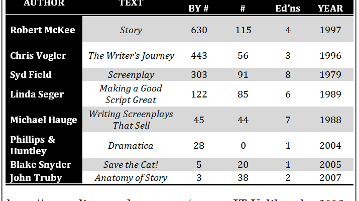 screenwriting gurus