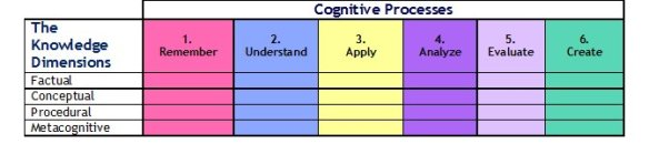 Anderson and Krathwohl - Bloom's Taxonomy Revised - The