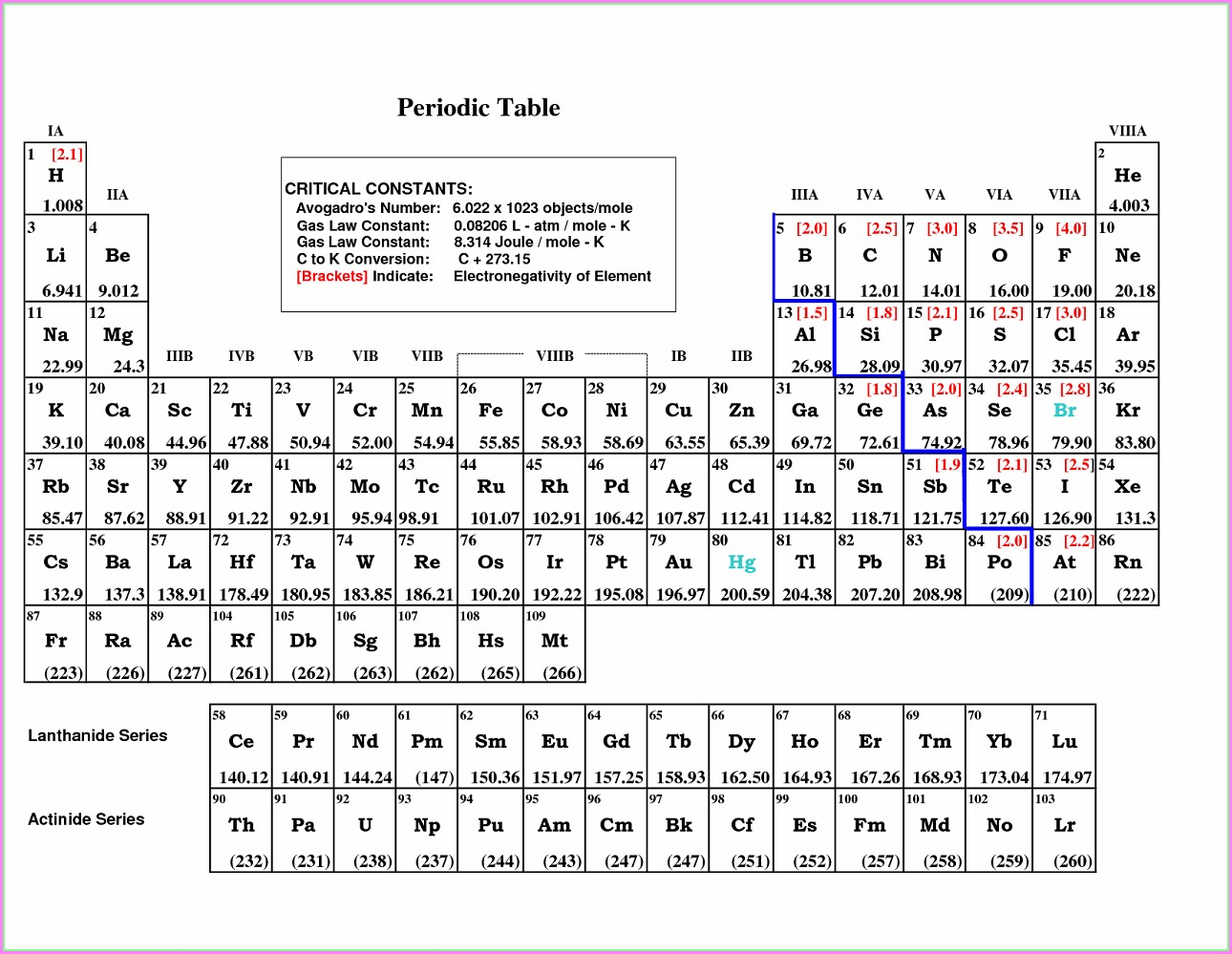 Printable Blank Periodic Table Worksheet Worksheet