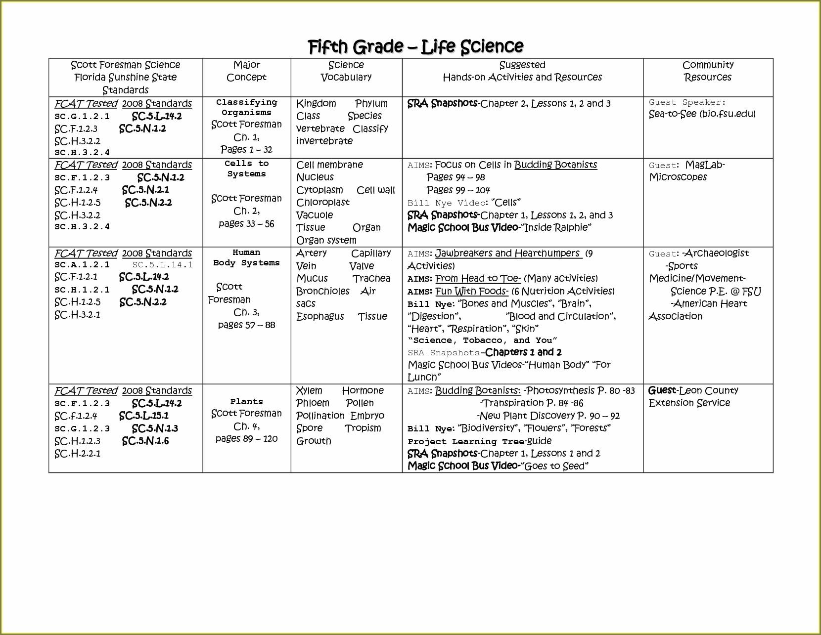 5th Grade Fcat Science Practice Worksheets Uncategorized