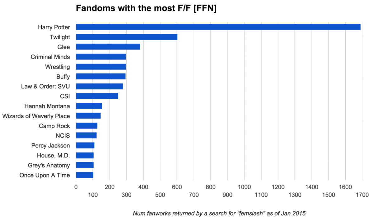Fandoms with the Most F/F [FFN]