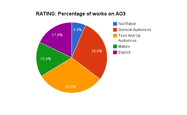 RATING: Percentage of Works on AO3