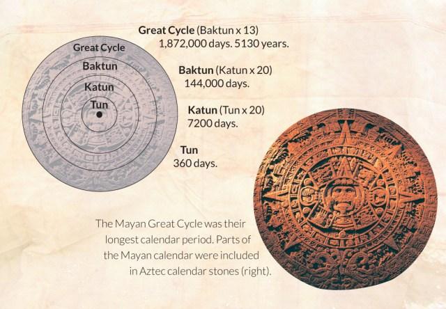 Mayan great cycle