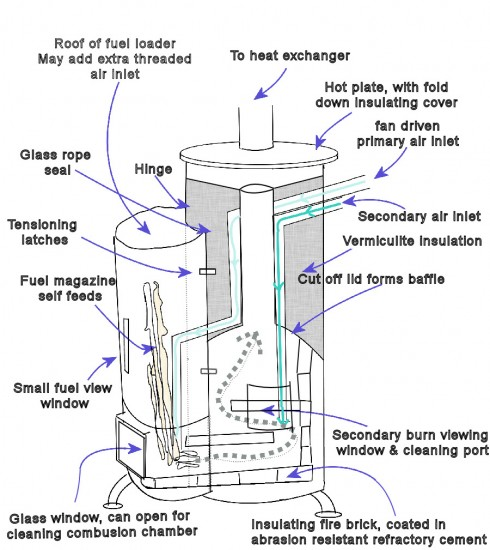 Image Result For Franklin Stove Electric Heater