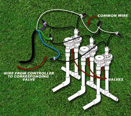 12 DIY Sprinkler Systems Water Your Lawn With Ease – The SelfSufficient Living