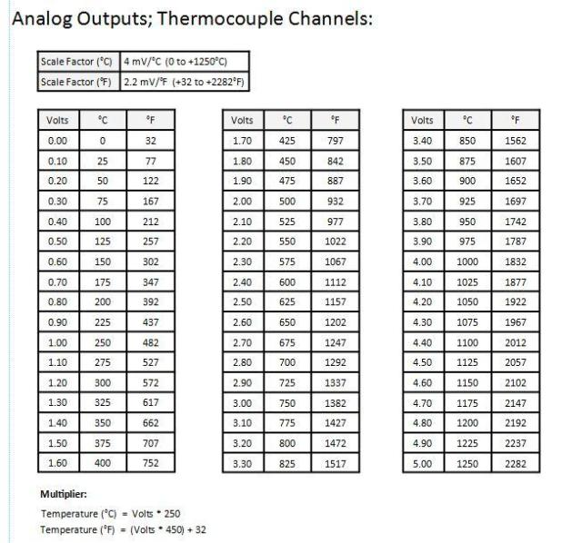 Thermocouple type k table brokeasshome thermocouple wire size and resistance table choice image wiring greentooth Choice Image