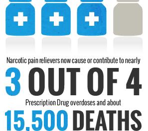 Drugs in the ER
