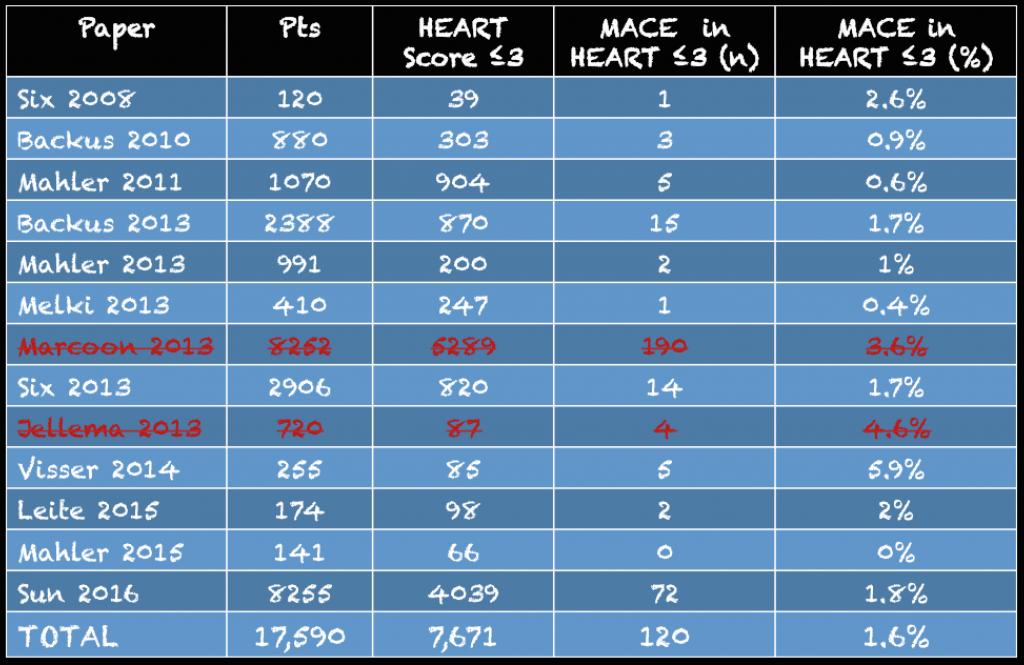 HEART Score MACE