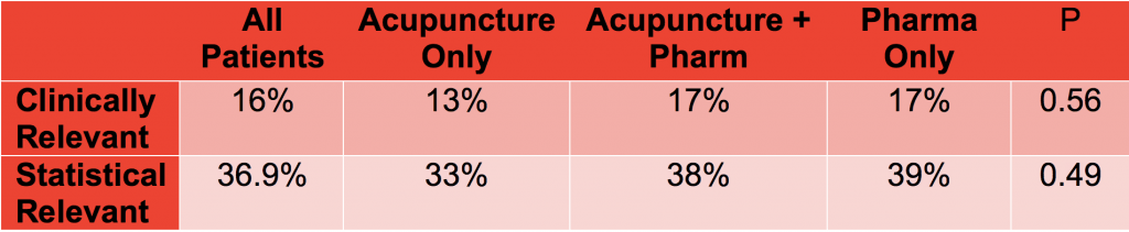 Results Acupuncture