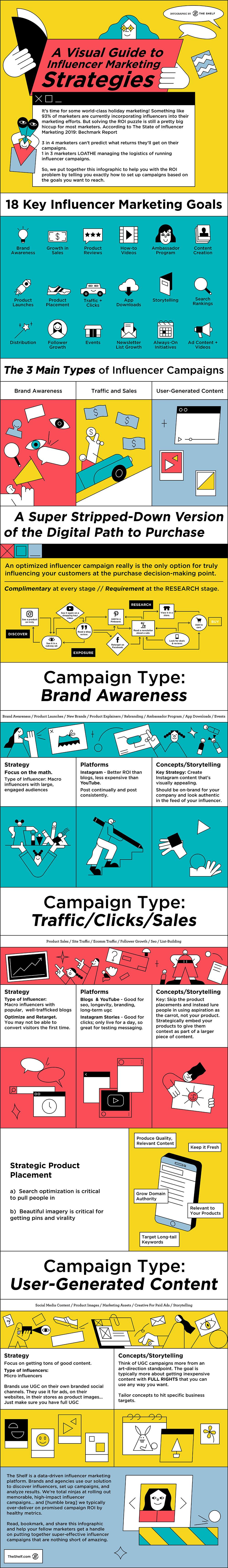 Devising Influencer Marketing Campaigns