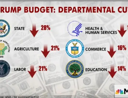 The America First budget is full of bullshit cuts that will hurt lower class families, the environment and more