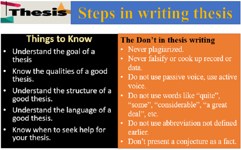 About Thesis Writing