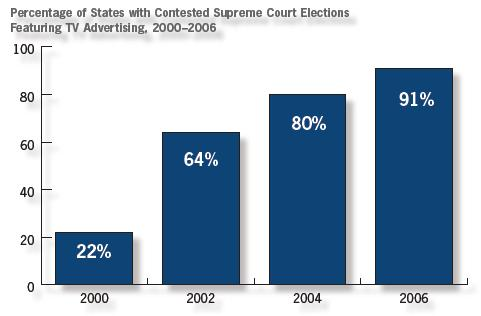 percentage-contested-elections-with-ads.jpg