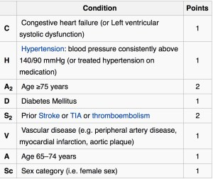 Stroke Risk Estimation