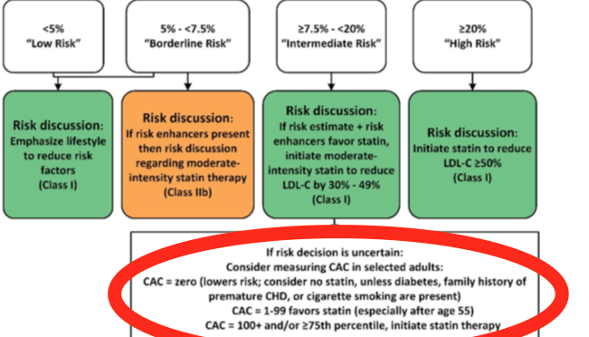 Coronary Artery Calcium Scan Embraced By New AHA/ACC Cholesterol Guidelines: Will Insurance Coverage Follow?