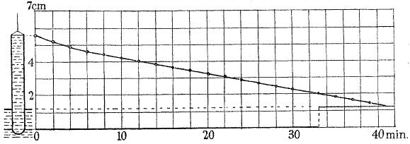 helium graph