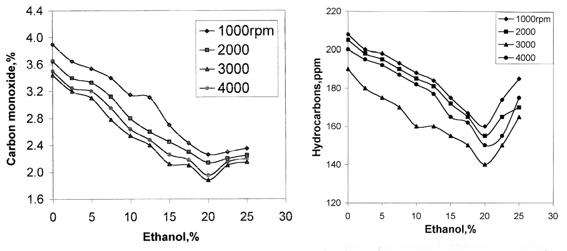 ethanolemissions