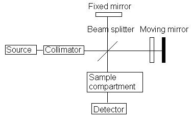fig3_block_diagram_FTIR