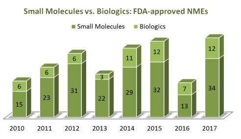 small molecules biologic graph comparison FDA drug approvals