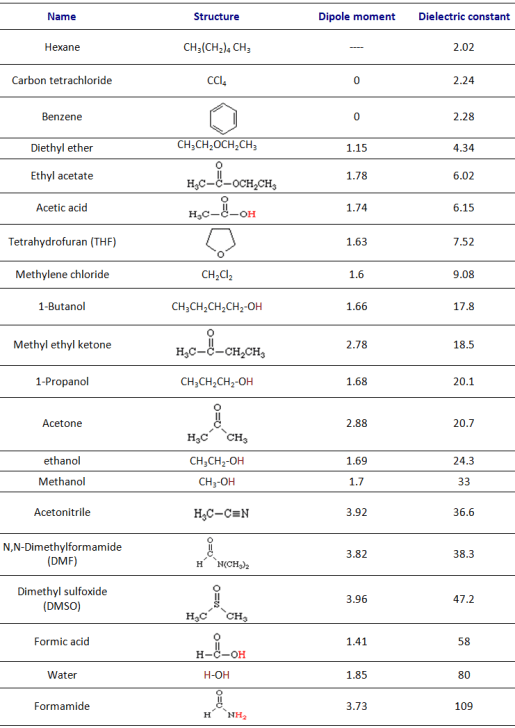 list of molecules in order of dielectric constants dipole moments solubility