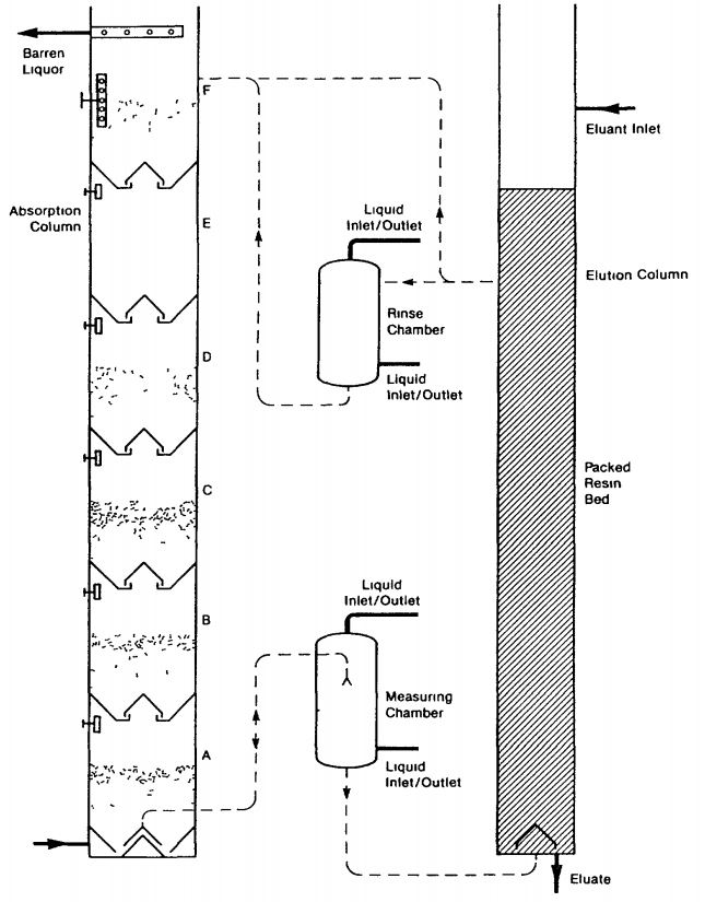 continuous ion exchange himsley column