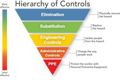 hierarchy of hazard control pyramid elimination substitution engineering controls administrative controls PPE