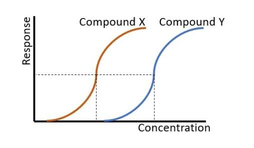 IC50 potency graph chart