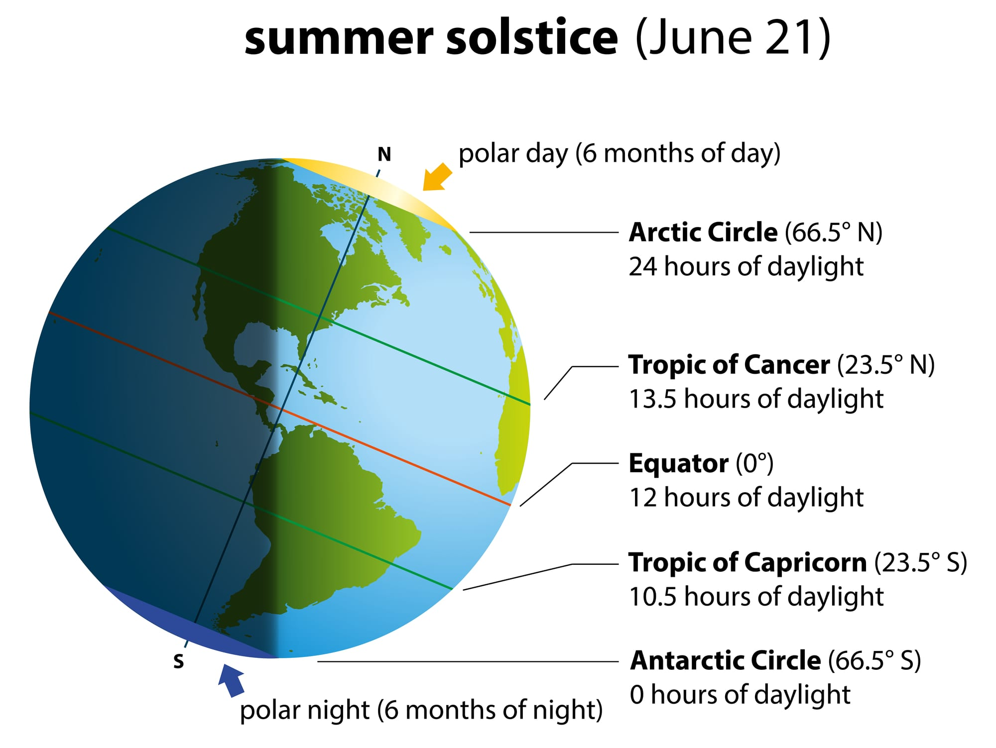 Headline Summer Solstice And Sleep Blood Test For
