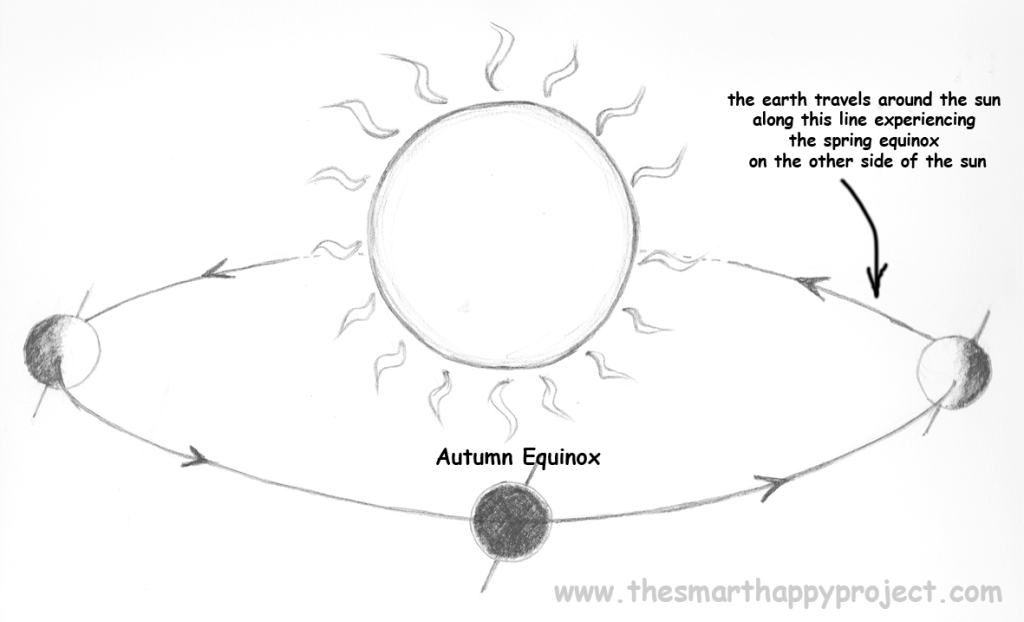 illustration indicating the autumn equinox