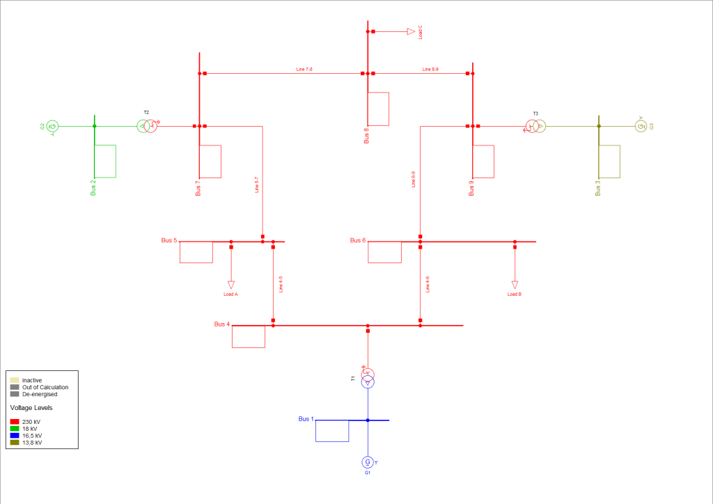 Screenshot of the nine-bus system in PowerFactory