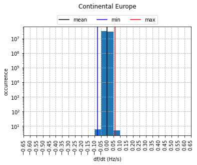 frequency gradient distribution of the Continental European power system
