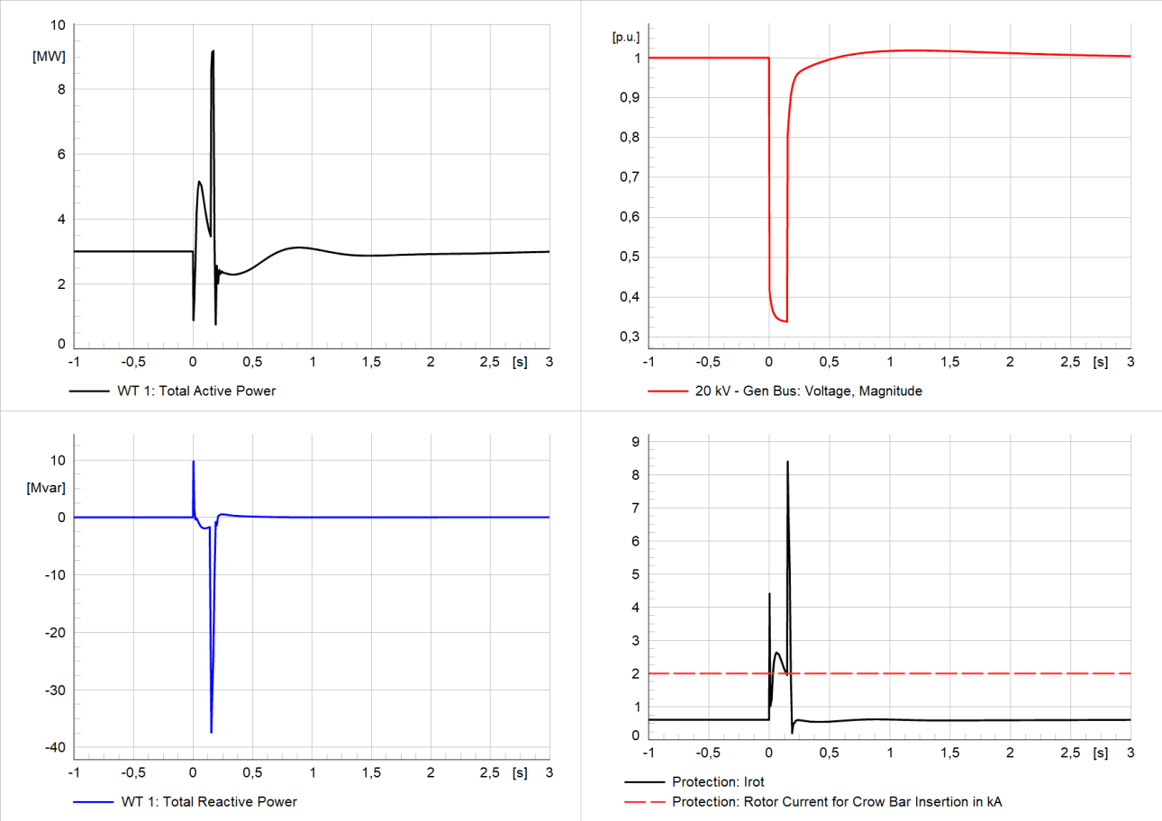 Results of study case 06 - short circuit that triggers crowbar due to rotor overcurrent  doubly-fed induction generator
