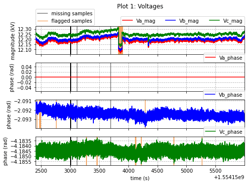 Results of the missing and flagged samples for the voltage magnitude and phase measurements  PMU data