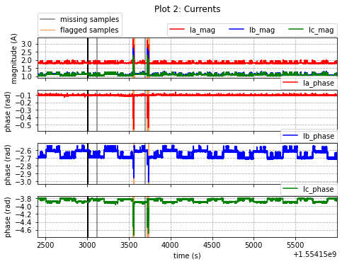 Results of the missing and flagged samples for the current magnitude and phase measurements