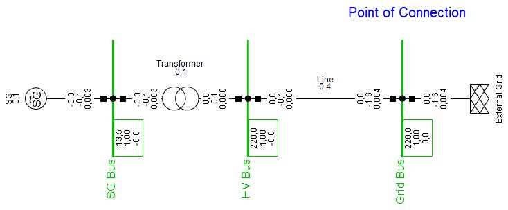 single-machine infinite-bus model in DIgSILENT PowerFactory