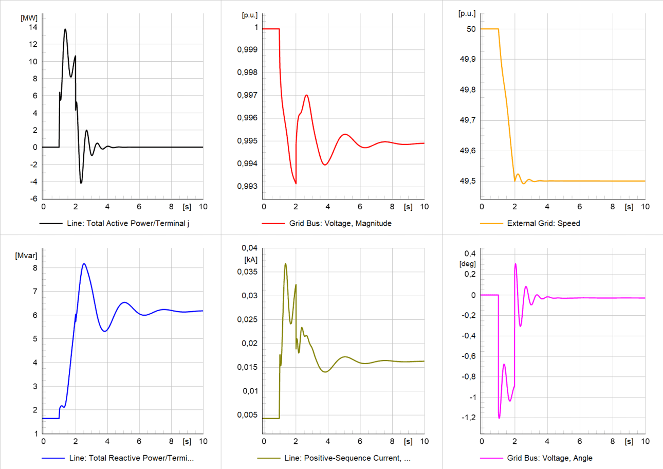 Simulation results of study case 3 at PoC – active/reactive power and current (contribution from the unit); voltage magnitude, voltage angle, and speed (frequency) at the PoC  RoCoF