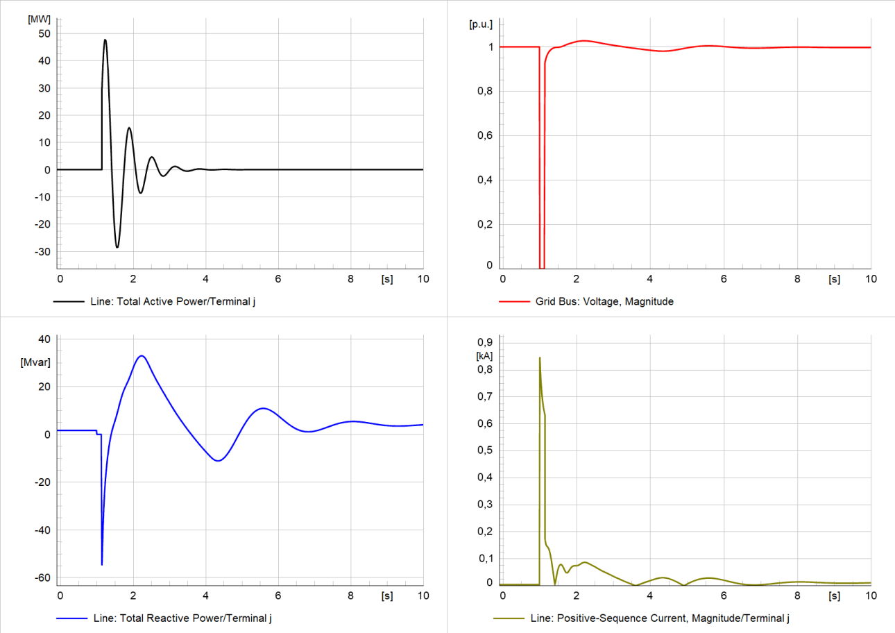 Simulation results of study case 1 at PoC - active/reactive power and current (contribution from the unit), and voltage at PoC
