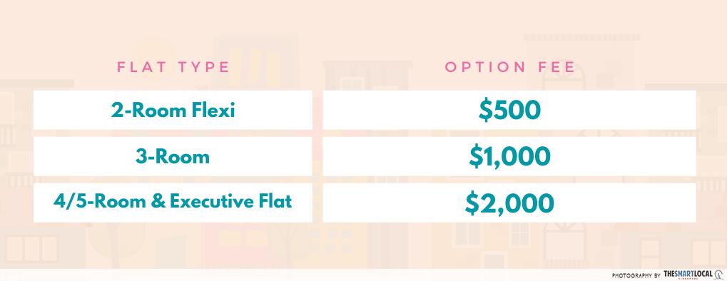 BTO Option fee