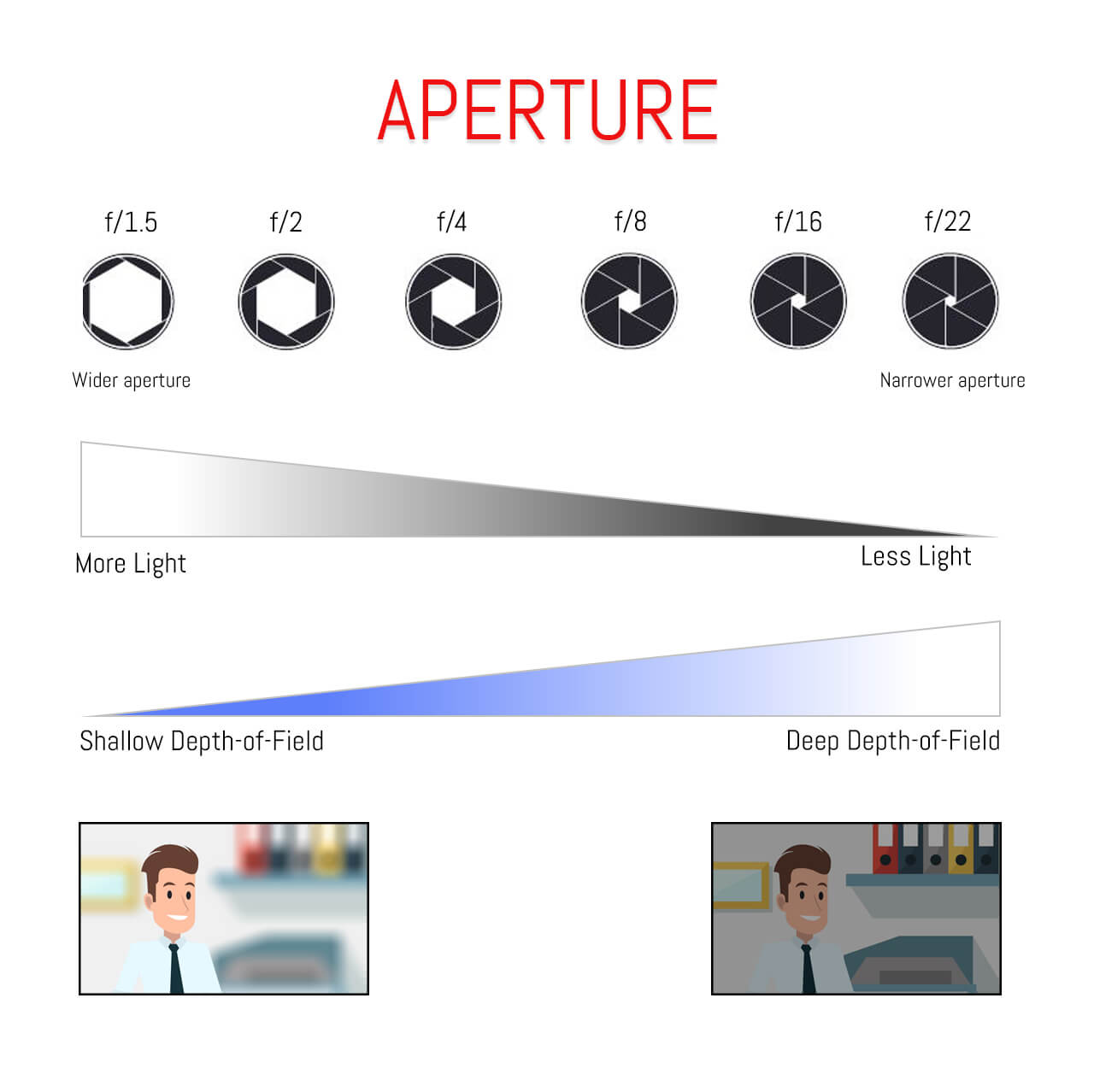 illustration of how aperture affects images
