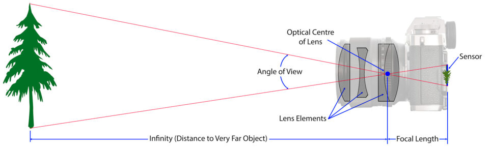 illustration of focal length