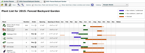 An example of my July 2015 plant list including starting, planting, and harvesting times.