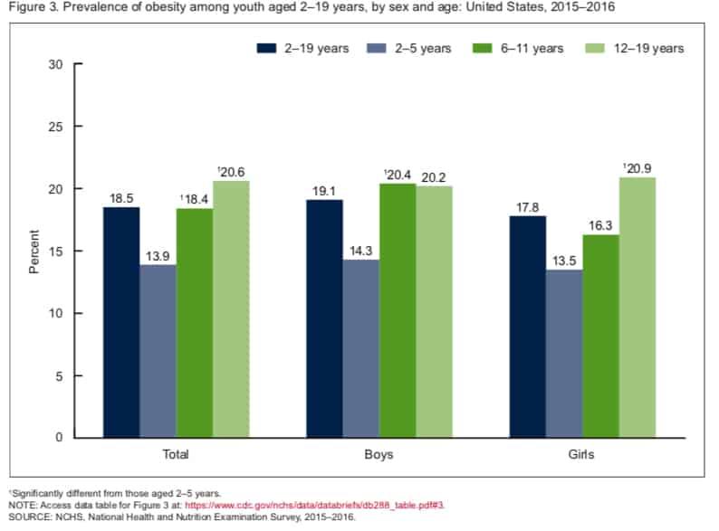 Epidemiology Of Childhood Obesity Wikipedia