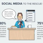 How to Get More High Quality Candidates with Social Recruiting [Infographic]