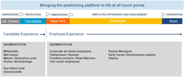 employee_segmentation